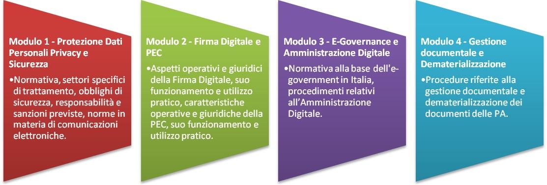 Percorso di formazione e certificazione Informatica Giuridica (riservato a Dirigenti Scolastici, DSGA, Supervisori e Animatori Digitali delle Scuole della regione Basilicata)