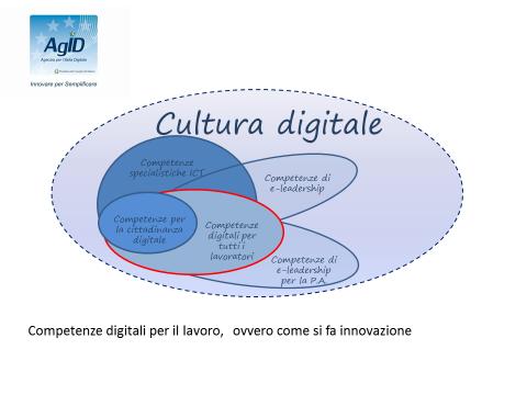Seminario. Cultura digitale per il Lavoro (secondo appuntamento)